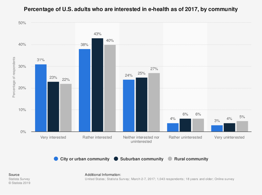 Statistic: Percentage of U.S. adults who are interested in e-health as of 2017, by community | Statista