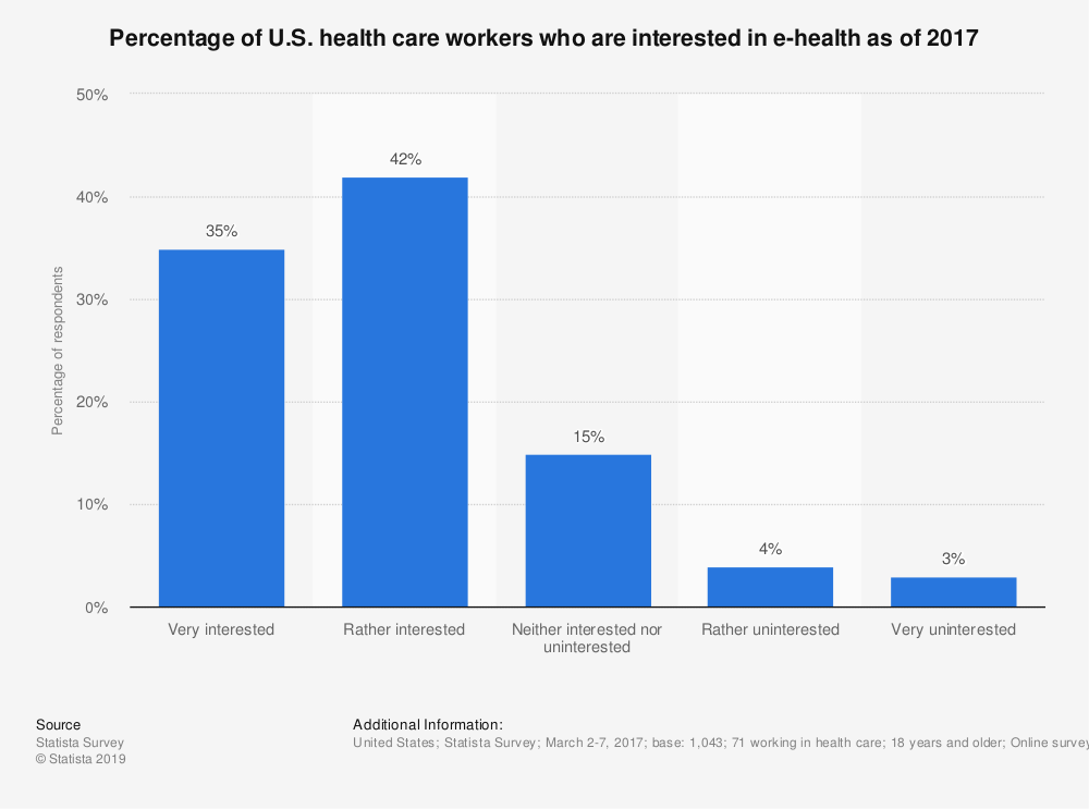 Statistic: Percentage of U.S. health care workers who are interested in e-health as of 2017 | Statista
