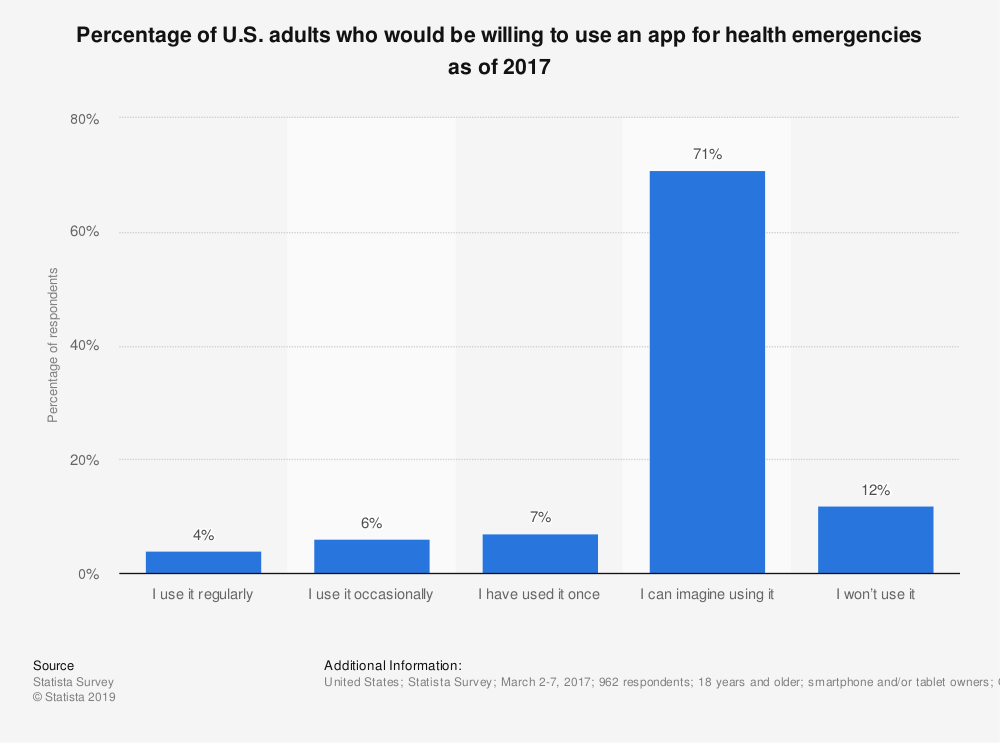 Statistic: Percentage of U.S. adults who would be willing to use an app for health emergencies as of 2017 | Statista