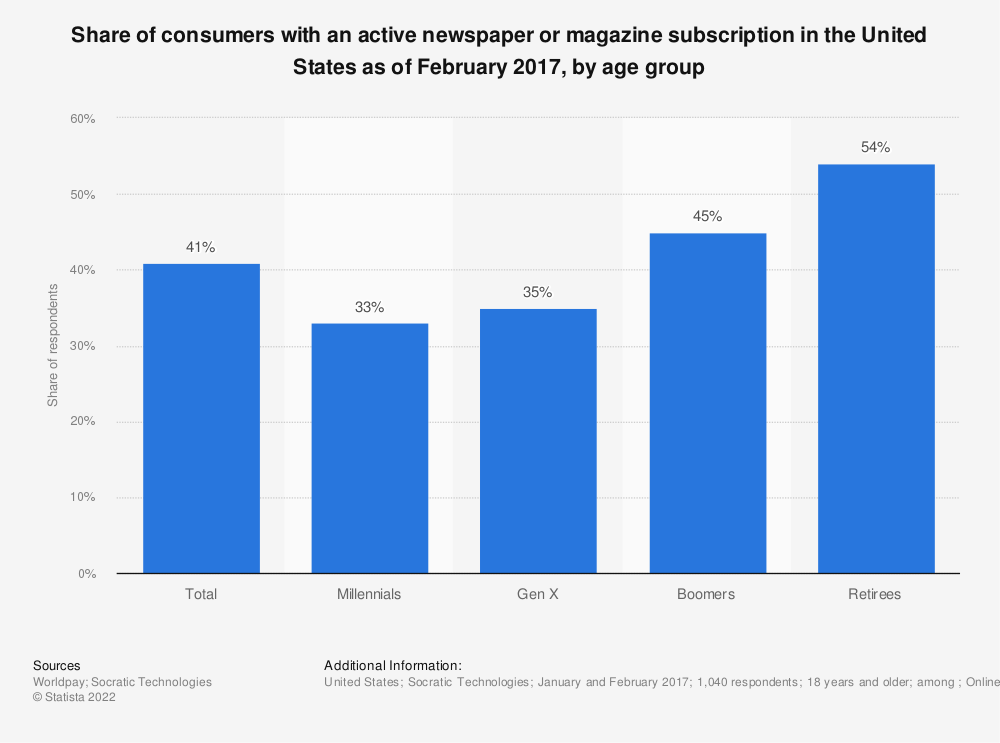 Statistic: Share of consumers with an active newspaper or magazine subscription in the United States as of February 2017, by age group | Statista