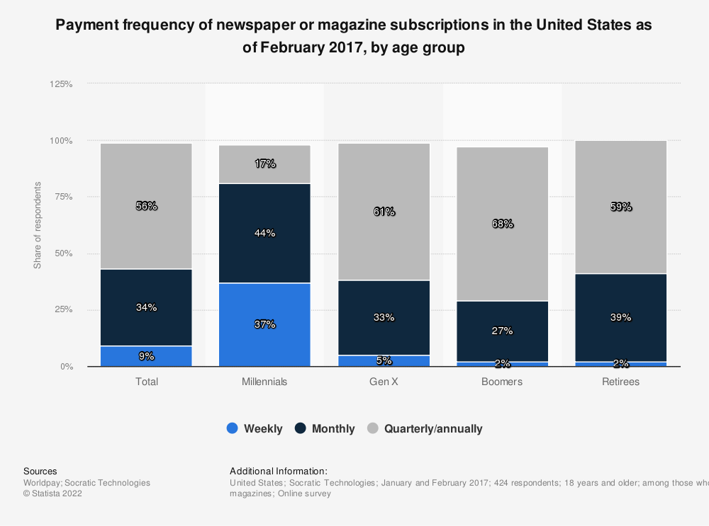 Statistic: Payment frequency of newspaper or magazine subscriptions in the United States as of February 2017, by age group | Statista