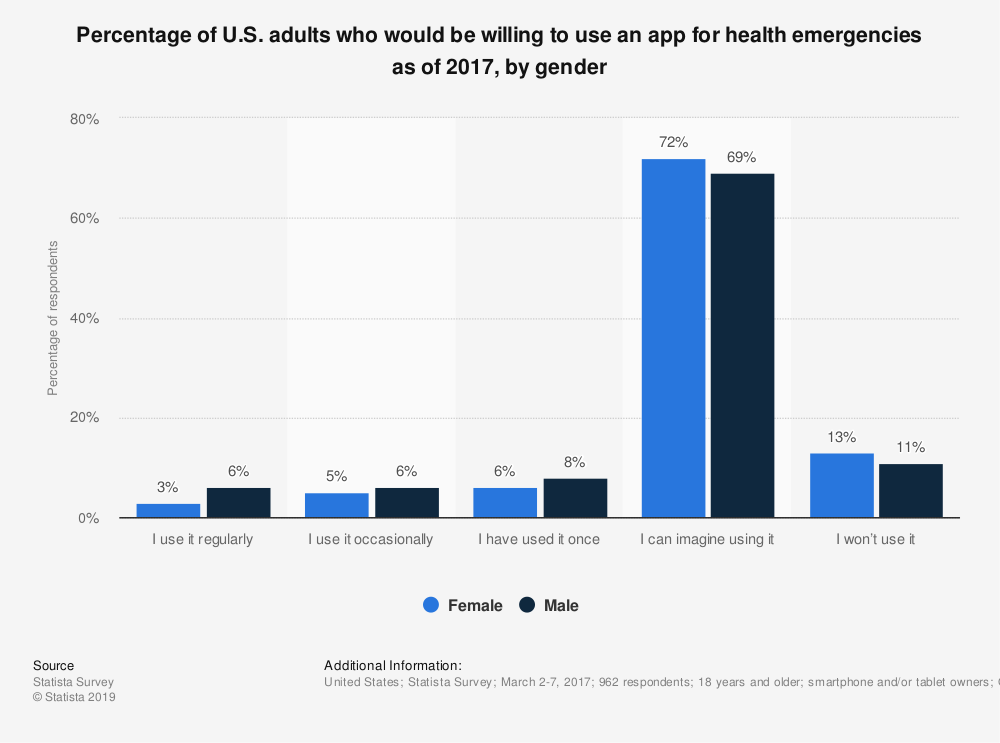 Statistic: Percentage of U.S. adults who would be willing to use an app for health emergencies as of 2017, by gender | Statista