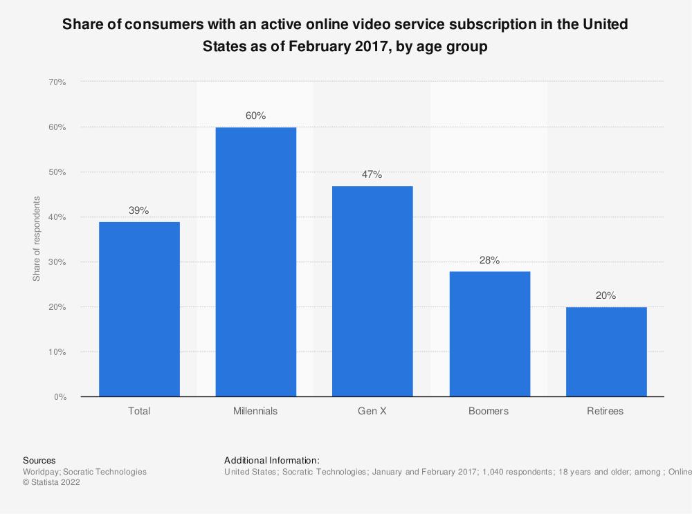 Statistic: Share of consumers with an active online video service subscription in the United States as of February 2017, by age group | Statista