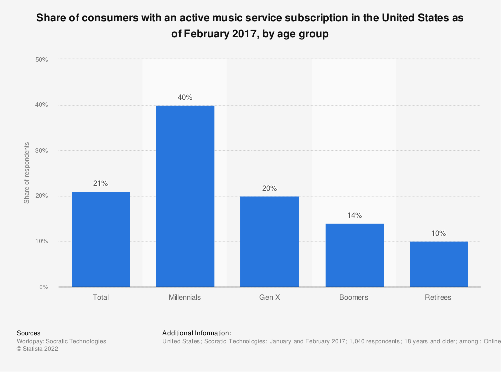 Statistic: Share of consumers with an active music service subscription in the United States as of February 2017, by age group | Statista