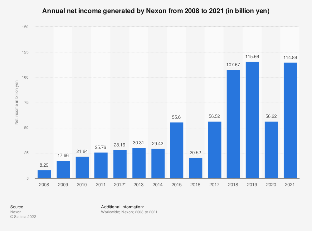 Statistic: Nexon's annual net income/loss from 2008 to 2018 (in million yen) | Statista