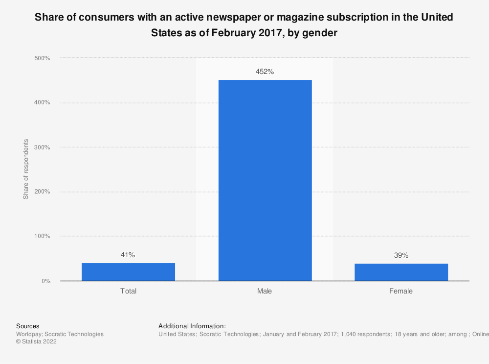 Statistic: Share of consumers with an active newspaper or magazine subscription in the United States as of February 2017, by gender | Statista