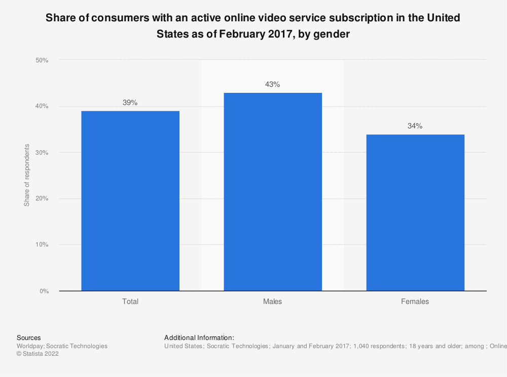Statistic: Share of consumers with an active online video service subscription in the United States as of February 2017, by gender | Statista