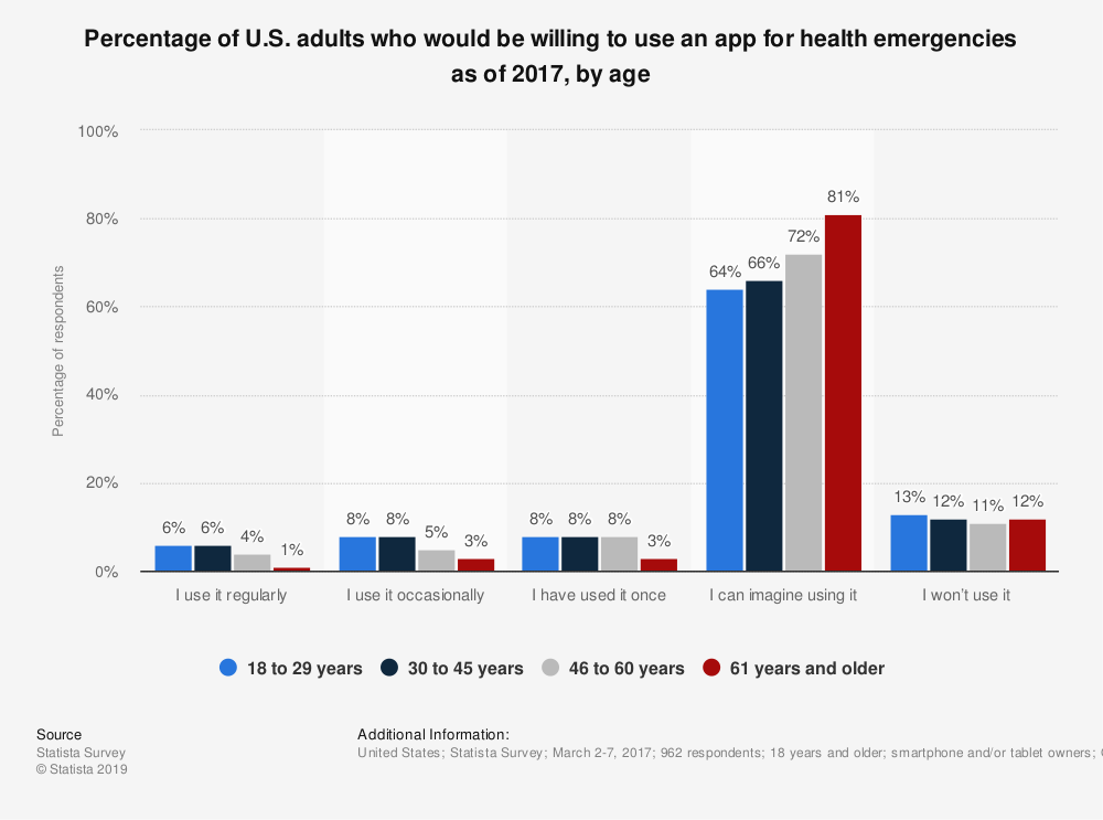 Statistic: Percentage of U.S. adults who would be willing to use an app for health emergencies as of 2017, by age | Statista