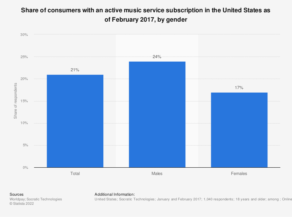 Statistic: Share of consumers with an active music service subscription in the United States as of February 2017, by gender | Statista