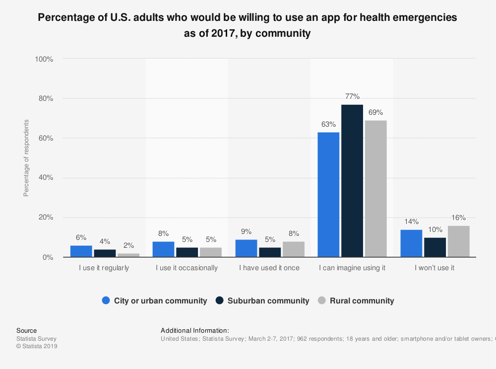 Statistic: Percentage of U.S. adults who would be willing to use an app for health emergencies as of 2017, by community | Statista