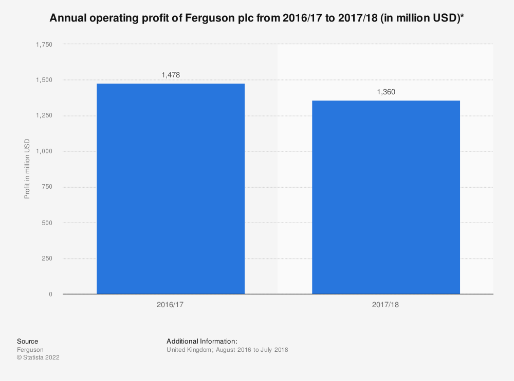 Statistic: Annual operating profit of Ferguson plc from 2016/17 to 2017/18 (in million USD)* | Statista