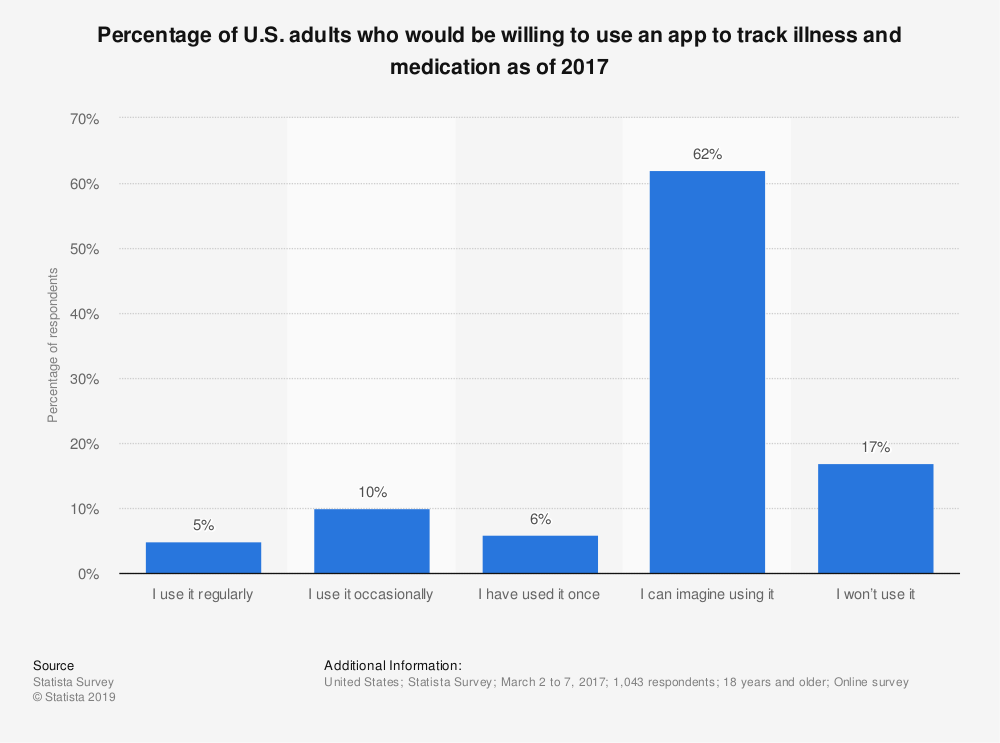 Statistic: Percentage of U.S. adults who would be willing to use an app to track illness and medication as of 2017 | Statista