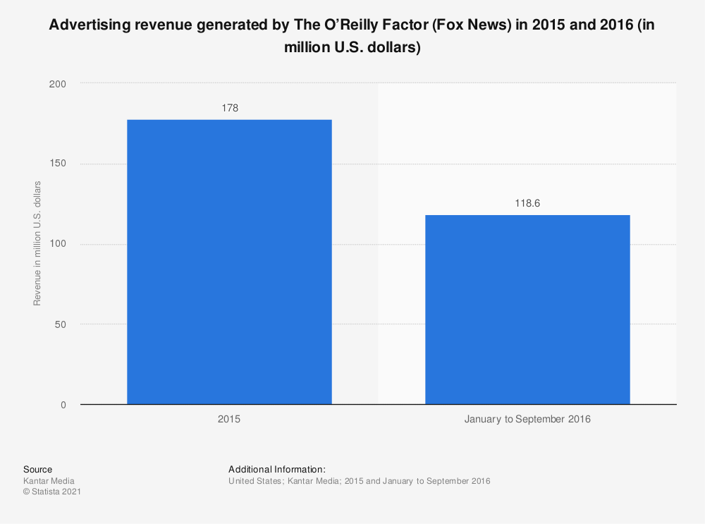Statistic: Advertising revenue generated by The O'Reilly Factor (Fox News) in 2015 and 2016 (in million U.S. dollars) | Statista