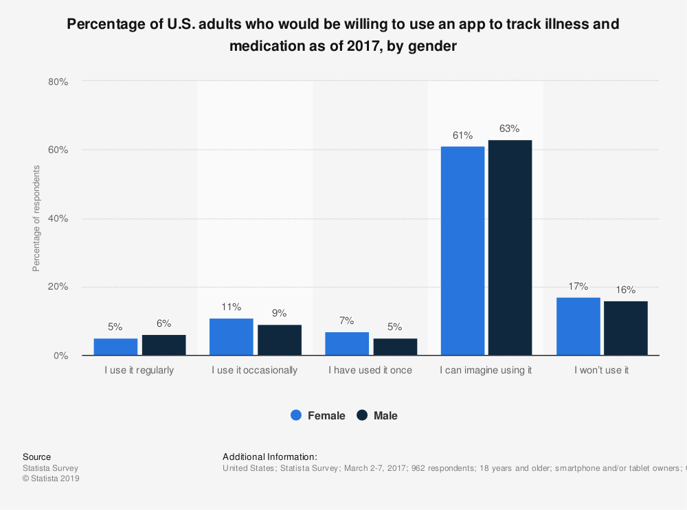 Statistic: Percentage of U.S. adults who would be willing to use an app to track illness and medication as of 2017, by gender | Statista