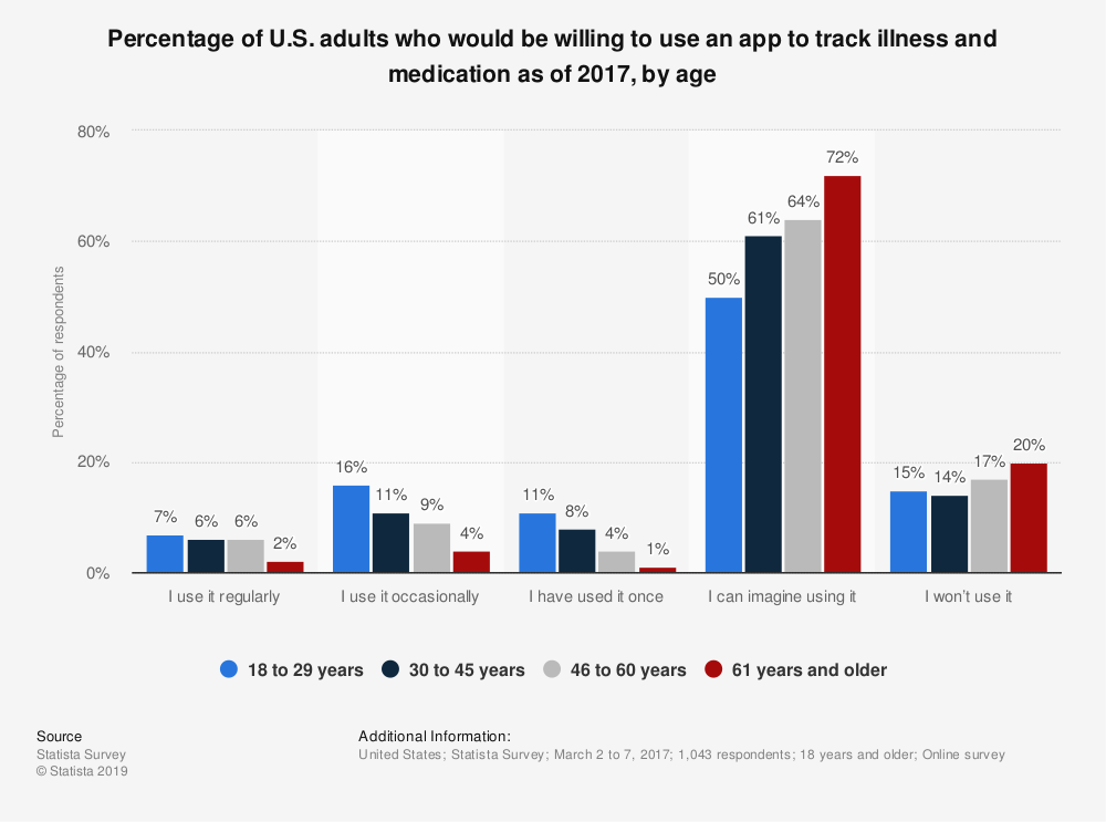 Statistic: Percentage of U.S. adults who would be willing to use an app to track illness and medication as of 2017, by age | Statista