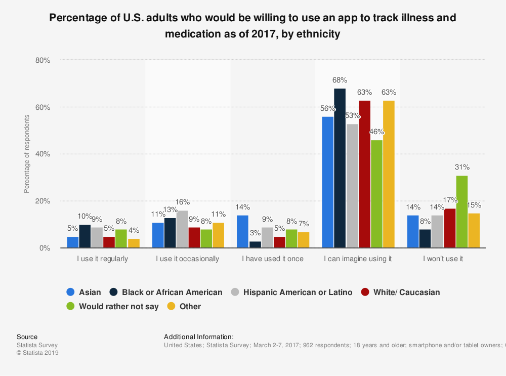 Statistic: Percentage of U.S. adults who would be willing to use an app to track illness and medication as of 2017, by ethnicity | Statista