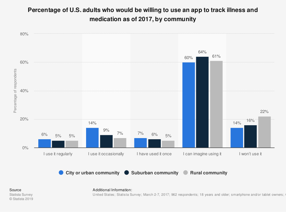 Statistic: Percentage of U.S. adults who would be willing to use an app to track illness and medication as of 2017, by community | Statista