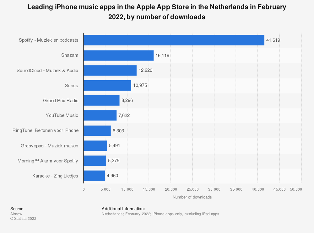 Statistic: Leading music apps in the Apple App Store in the Netherlands in February 2021, by number of downloads (in 1,000s) | Statista