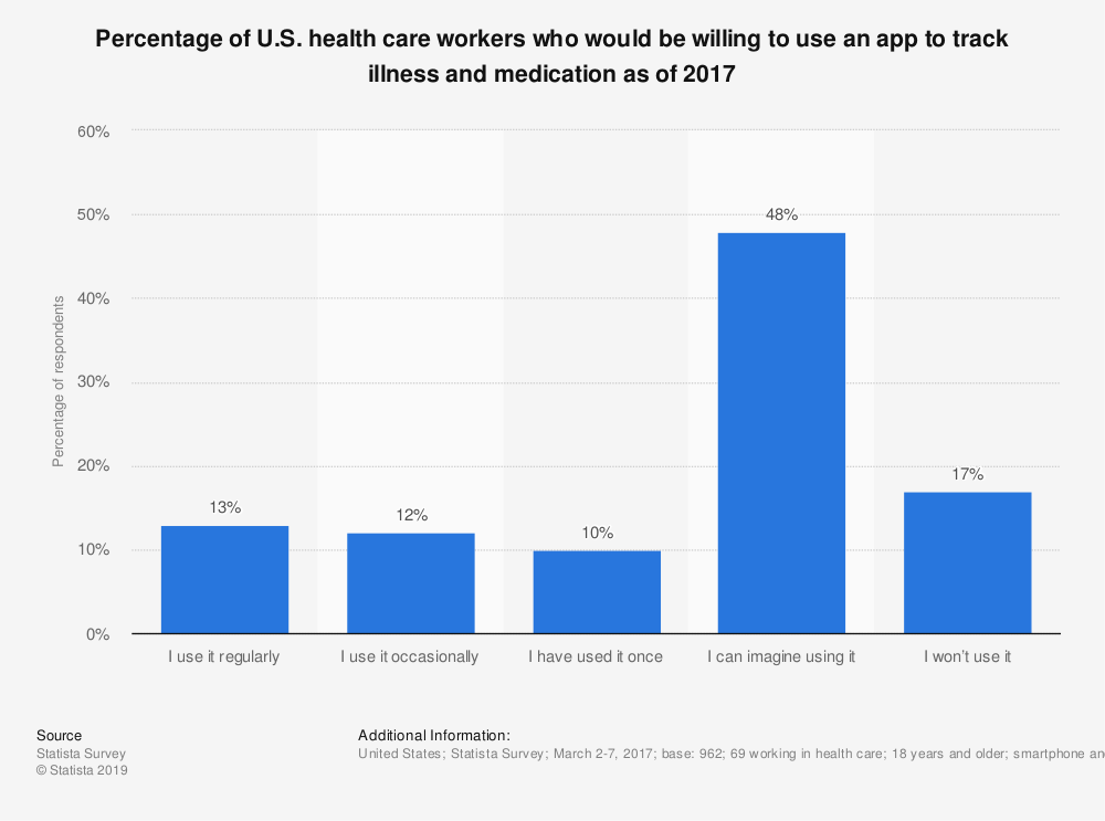 Statistic: Percentage of U.S. health care workers who would be willing to use an app to track illness and medication as of 2017 | Statista