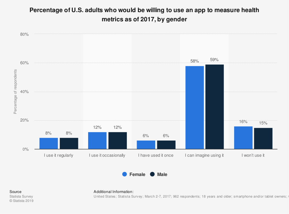 Statistic: Percentage of U.S. adults who would be willing to use an app to measure health metrics as of 2017, by gender | Statista