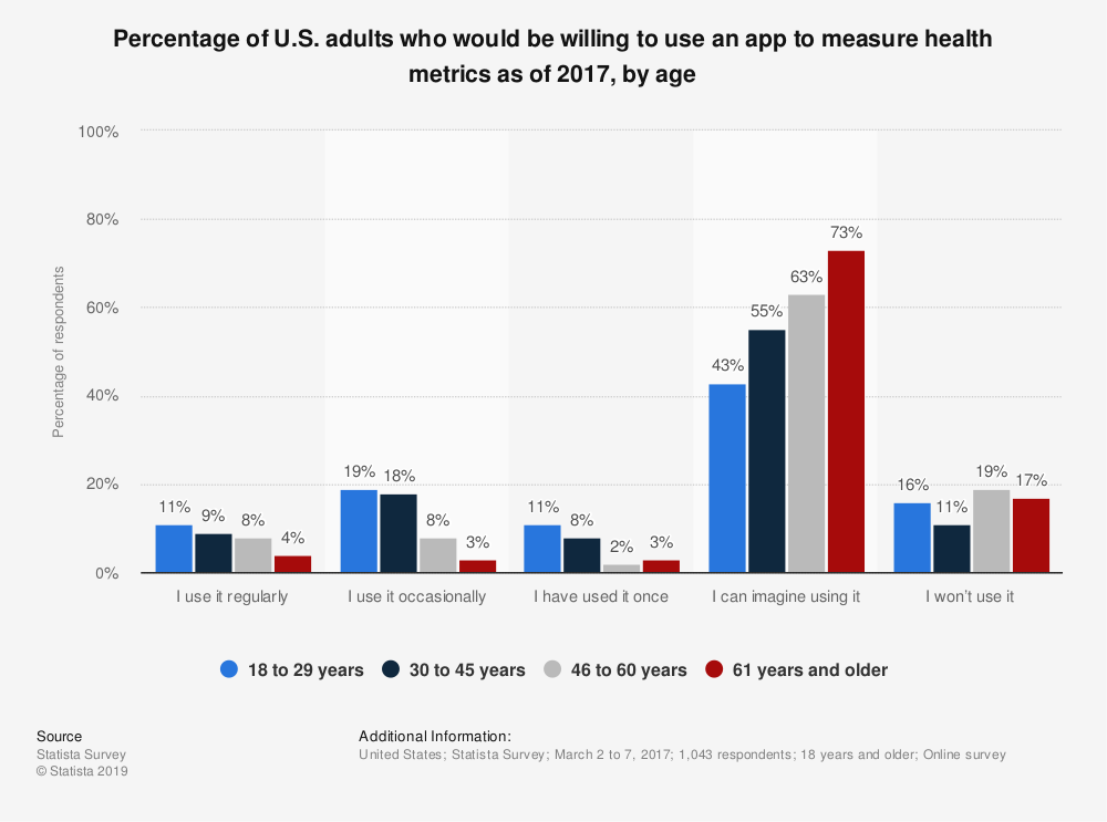 Statistic: Percentage of U.S. adults who would be willing to use an app to measure health metrics as of 2017, by age | Statista