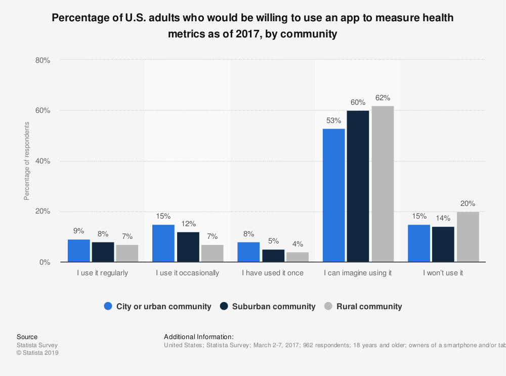 Statistic: Percentage of U.S. adults who would be willing to use an app to measure health metrics as of 2017, by community | Statista