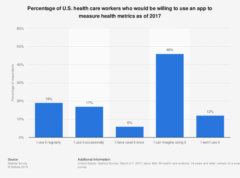 Statistic: Percentage of U.S. health care workers who would be willing to use an app to measure health metrics as of 2017 | Statista