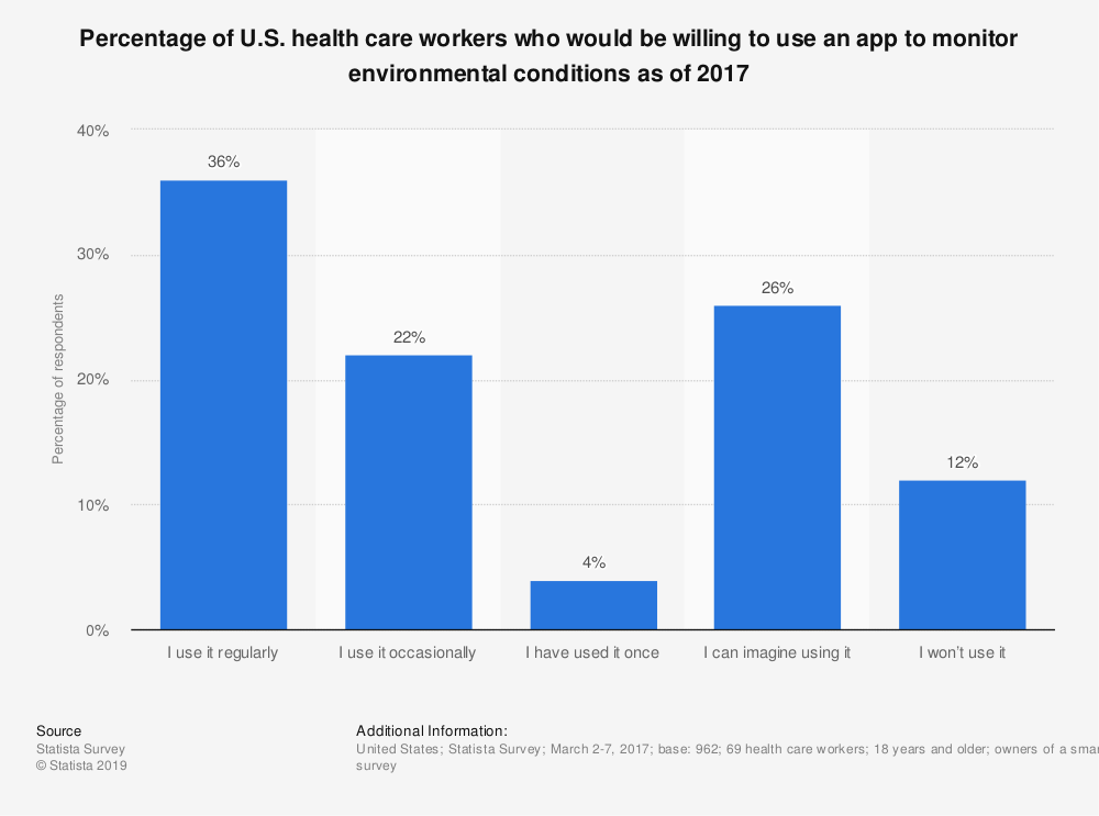 Statistic: Percentage of U.S. health care workers who would be willing to use an app to monitor environmental conditions as of 2017 | Statista