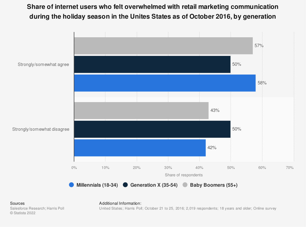 Statistic: Share of internet users who felt overwhelmed with retail marketing communication during the holiday season in the Unites States as of October 2016, by generation | Statista