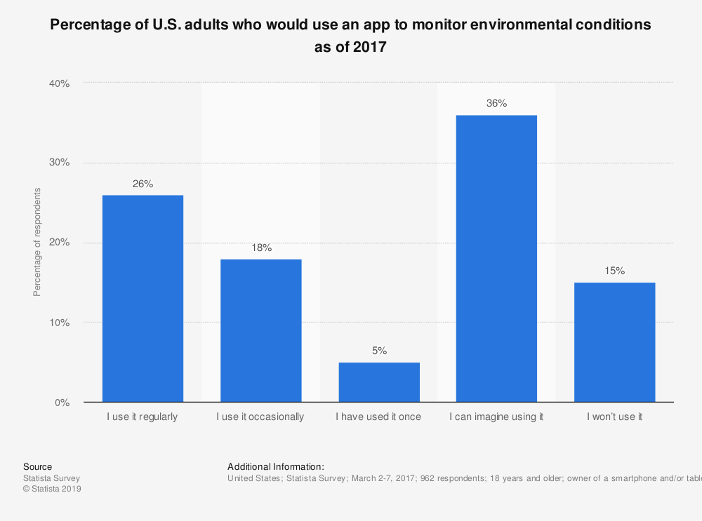 Statistic: Percentage of U.S. adults who would use an app to monitor environmental conditions as of 2017 | Statista
