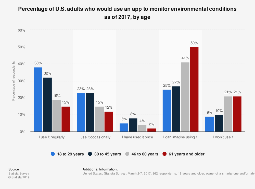 Statistic: Percentage of U.S. adults who would use an app to monitor environmental conditions as of 2017, by age | Statista