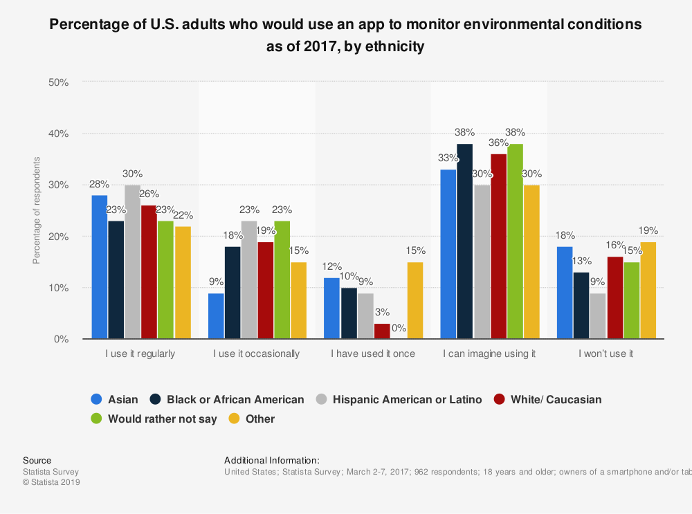 Statistic: Percentage of U.S. adults who would use an app to monitor environmental conditions as of 2017, by ethnicity | Statista