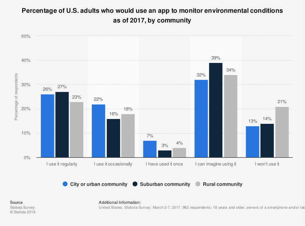 Statistic: Percentage of U.S. adults who would use an app to monitor environmental conditions as of 2017, by community | Statista
