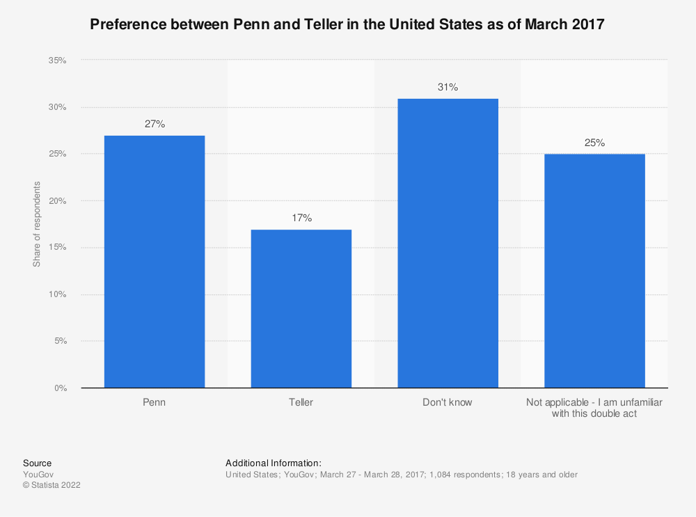 Statistic: Preference between Penn and Teller in the United States as of March 2017 | Statista
