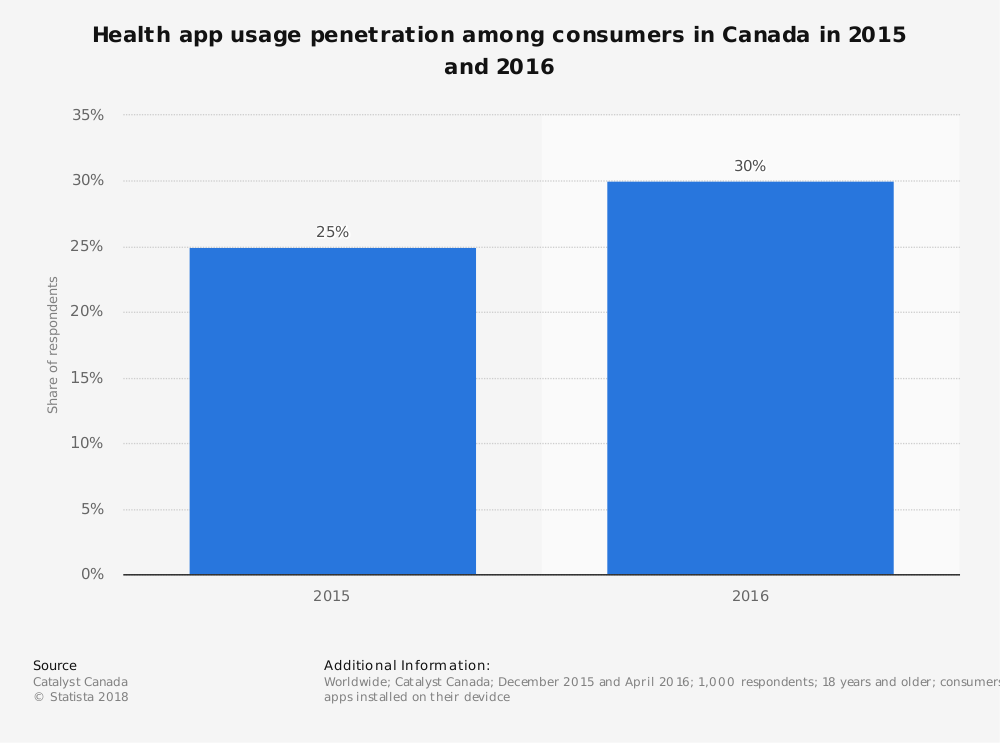 Statistic: Health app usage penetration among consumers in Canada in 2015 and 2016 | Statista