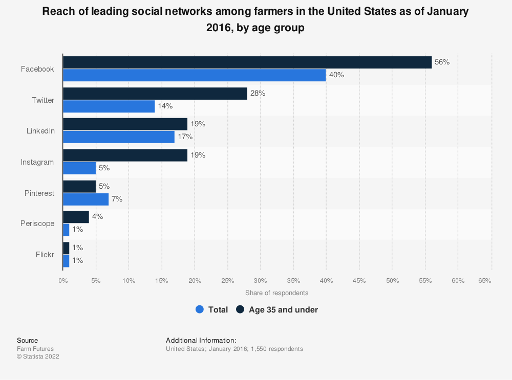 Statistic: Reach of leading social networks among farmers in the United States as of January 2016, by age group | Statista