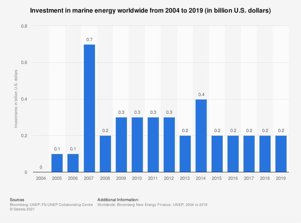 Statistic: Investment in marine energy worldwide from 2004 to 2018 (in billion U.S. dollars) | Statista