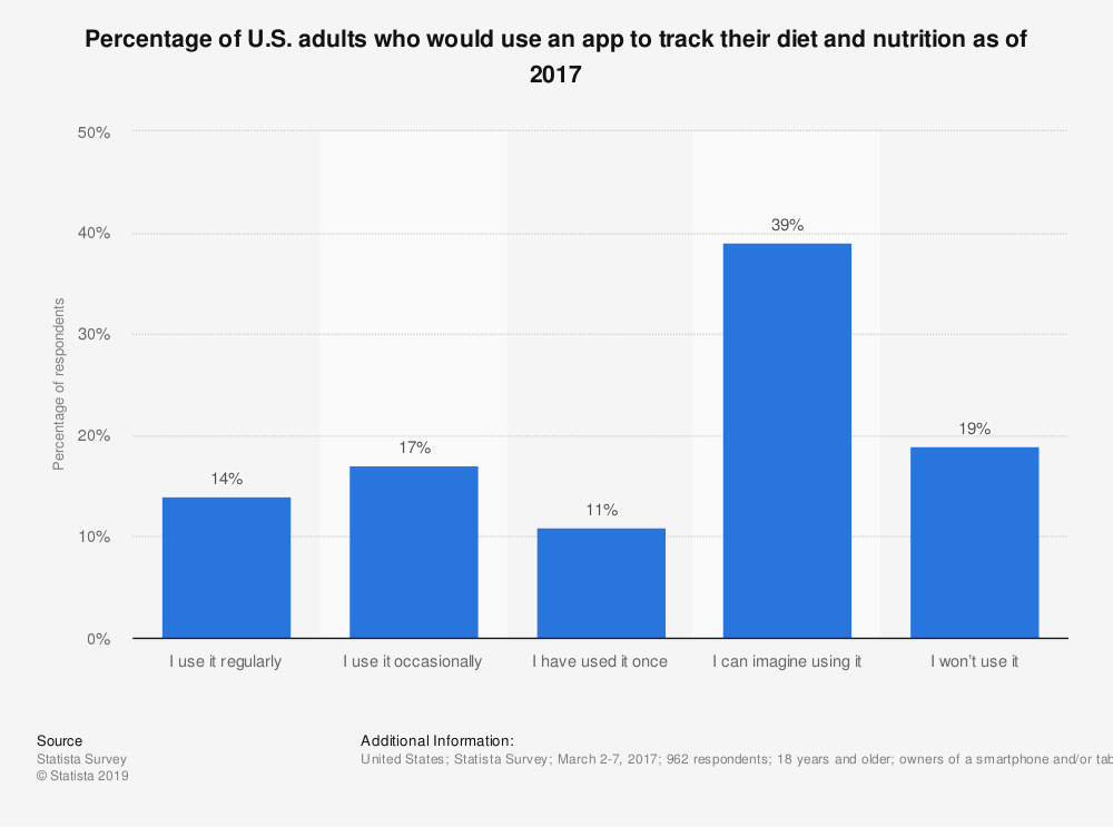 Statistic: Percentage of U.S. adults who would use an app to track their diet and nutrition as of 2017 | Statista