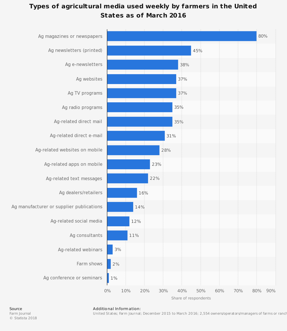 Statistic: Types of agricultural media used weekly by farmers in the United States as of March 2016   Statista