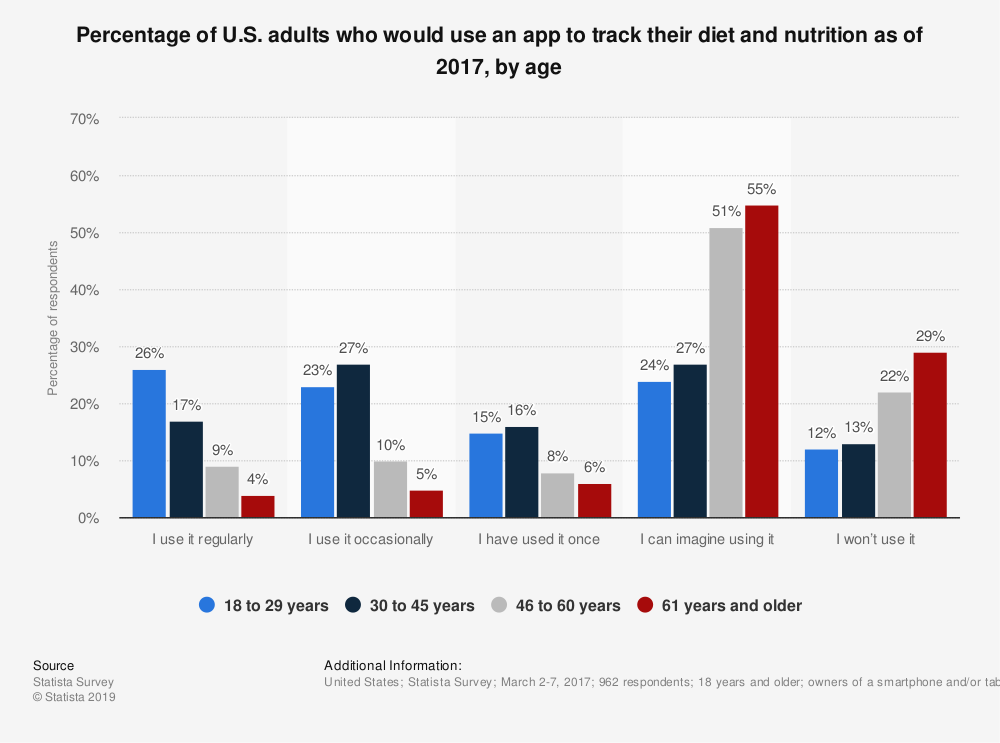 Statistic: Percentage of U.S. adults who would use an app to track their diet and nutrition as of 2017, by age | Statista