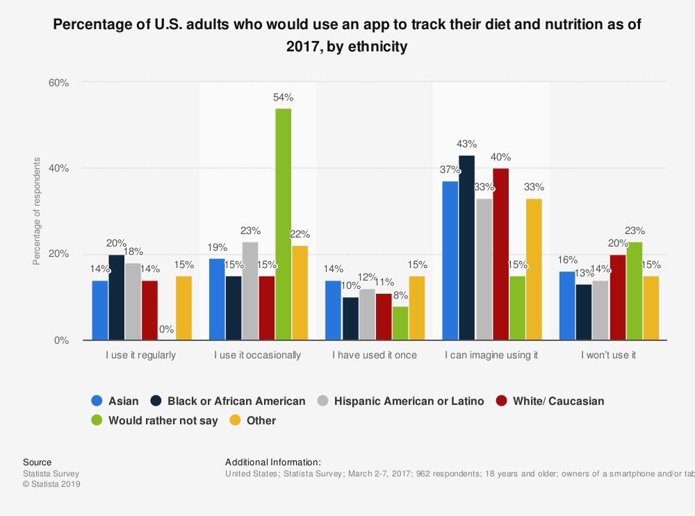 Statistic: Percentage of U.S. adults who would use an app to track their diet and nutrition as of 2017, by ethnicity | Statista