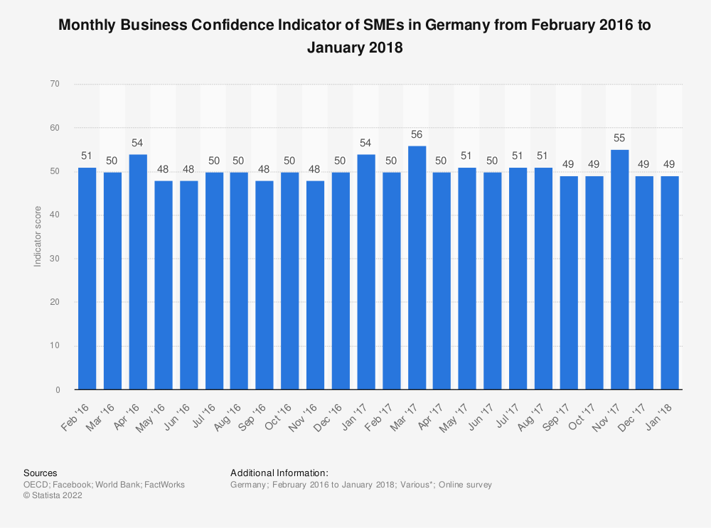Statistic: Monthly Business Confidence Indicator of SMEs in Germany from February 2016 to January 2018 | Statista