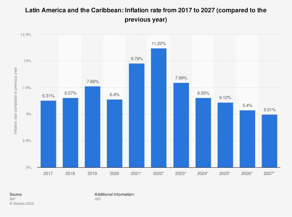 Statistic: Latin America and the Caribbean: Inflation rate from 2010 to 2020 (compared to the previous year) | Statista