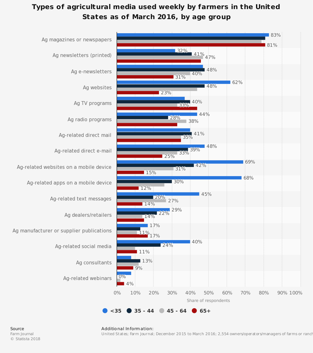 Statistic: Types of agricultural media used weekly by farmers in the United States as of March 2016, by age group | Statista