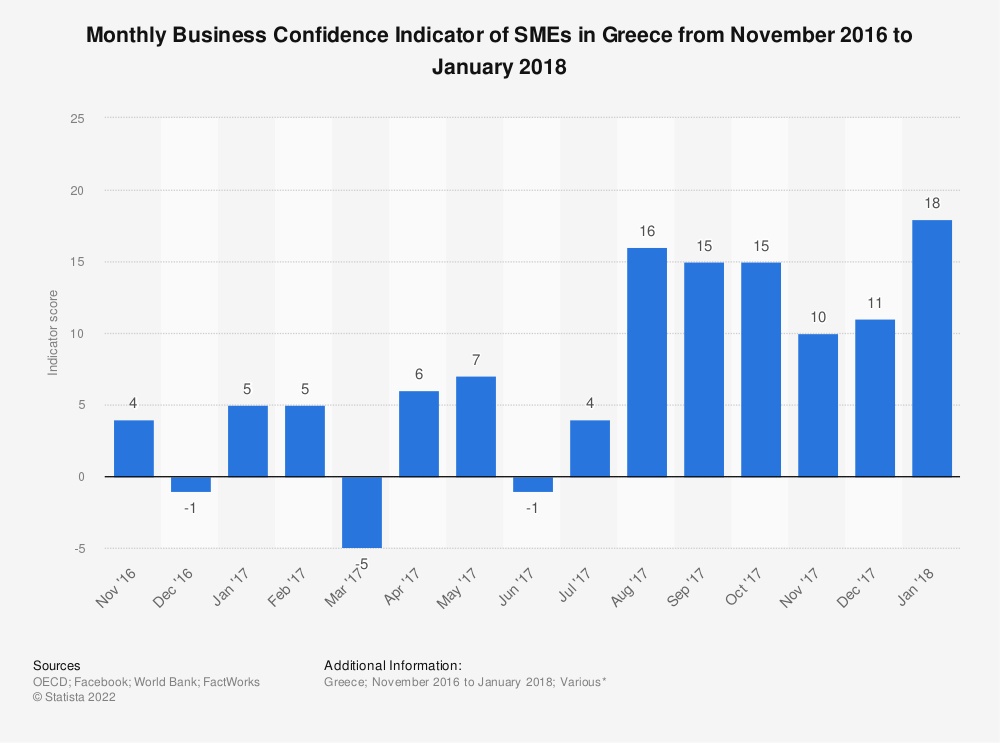 Statistic: Monthly Business Confidence Indicator of SMEs in Greece from November 2016 to January 2018 | Statista