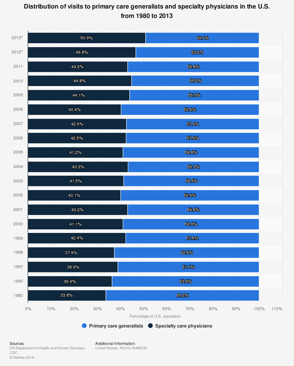 Statistic: Distribution of visits to primary care generalists and specialty physicians in the U.S. from 1980 to 2013 | Statista