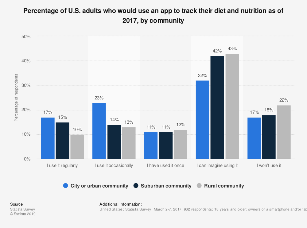 Statistic: Percentage of U.S. adults who would use an app to track their diet and nutrition as of 2017, by community | Statista