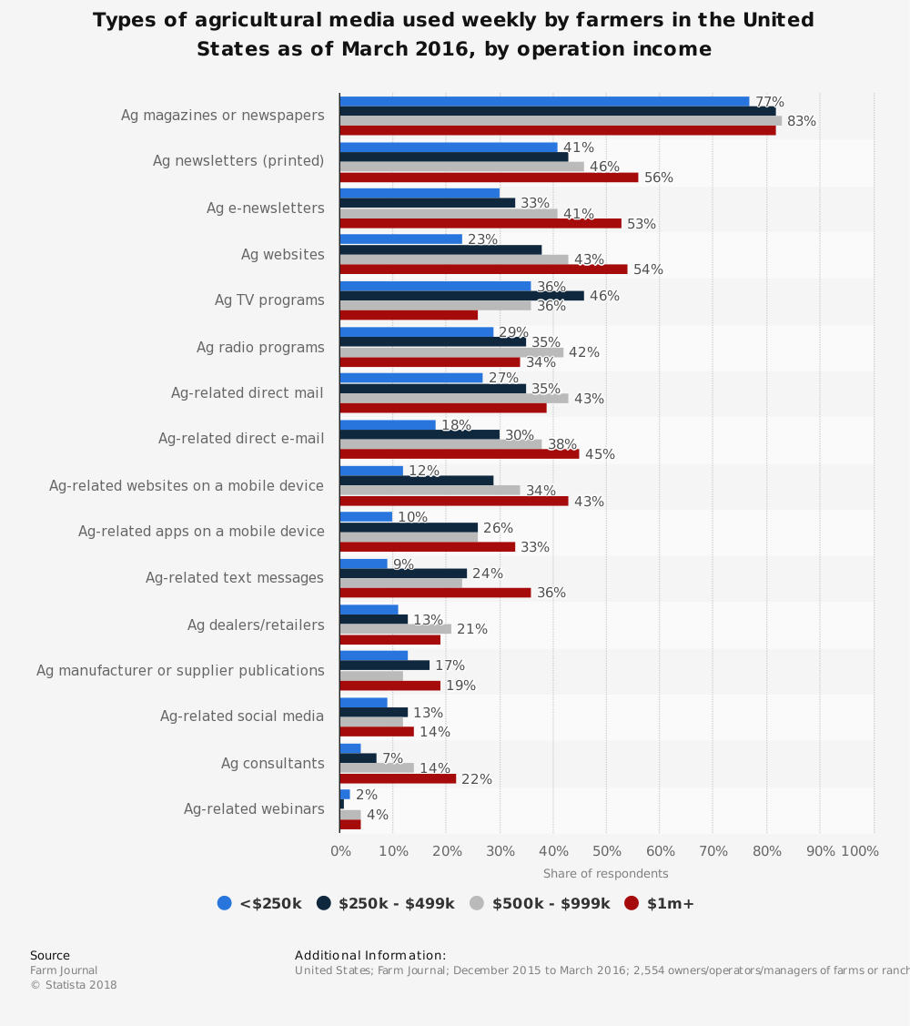 Statistic: Types of agricultural media used weekly by farmers in the United States as of March 2016, by operation income | Statista