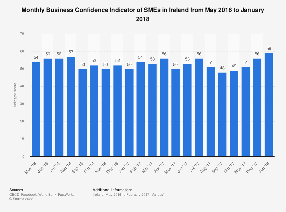 Statistic: Monthly Business Confidence Indicator of SMEs in Ireland from May 2016 to January 2018 | Statista