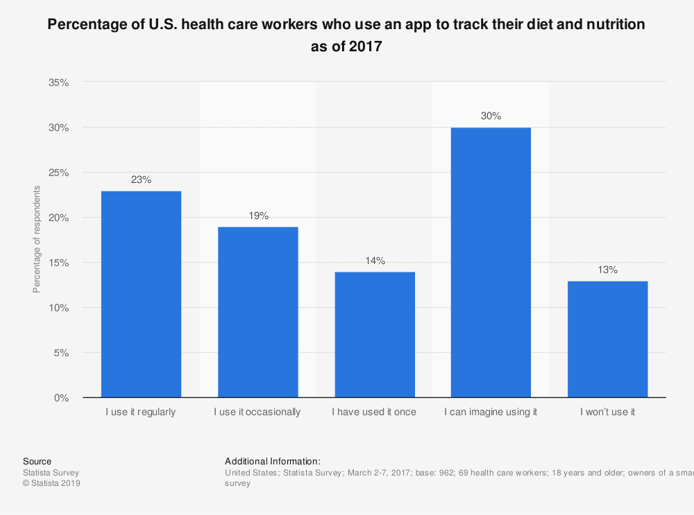 Statistic: Percentage of U.S. health care workers who use an app to track their diet and nutrition as of 2017 | Statista